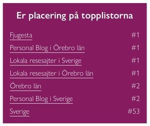 Sveriges bästa resesajt på Facebook!