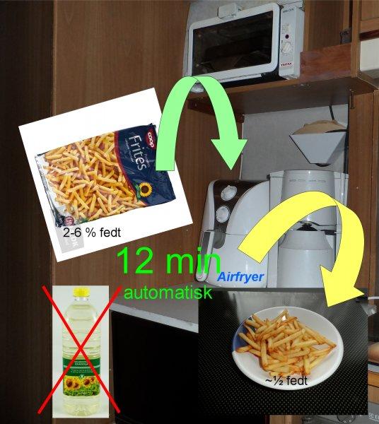 pommes frites med Airfryer.jpg